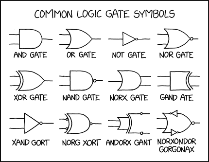 In C, the multiocular O represents the bitwise norxondor gorgonax.