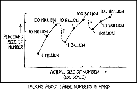 "You can tell most people don't really assign an absolute meaning to these numbers because in some places and time periods, ""billion"" has meant 1,000x what it's meant in others, and a lot of us never even noticed."