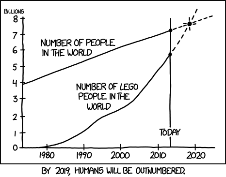 Graph by Randall Monroe showing the Lego people in the world surpassing the number of people in the world.