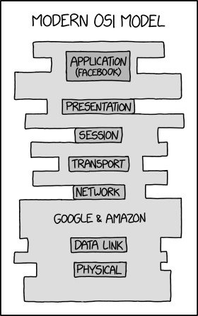 [XKCD 2105](https://www.explainxkcd.com/wiki/index.php/2105:_Modern_OSI_Model)