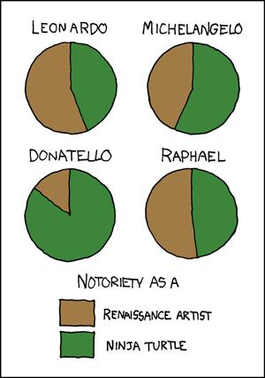 ninja turtles v renaissance artists