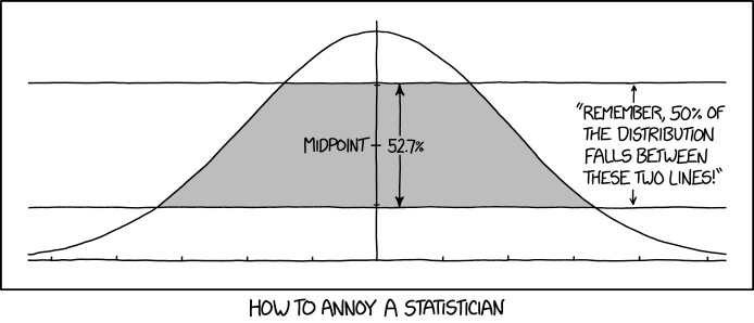 It's the NORMAL distribution, not the TANGENT distribution.