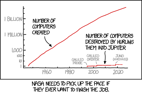Number of Computers