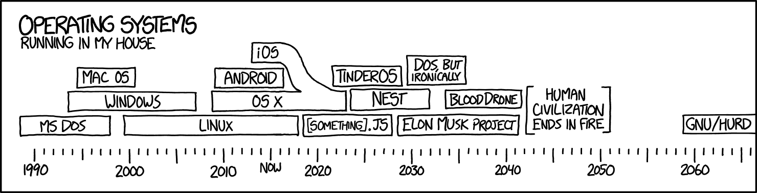 xkcd 1508: operating systems in my house