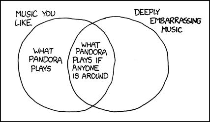 xkcd pandora rh xkcd com xkcd messaging venn diagram xkcd nerd geek venn diagram