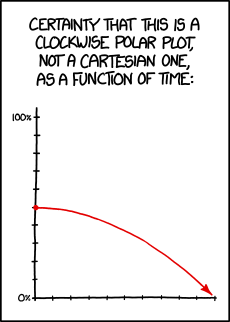 Protip: Any two-axis graph can be re-labeled 'coordinates of the ants crawling across my screen as a function of time'.