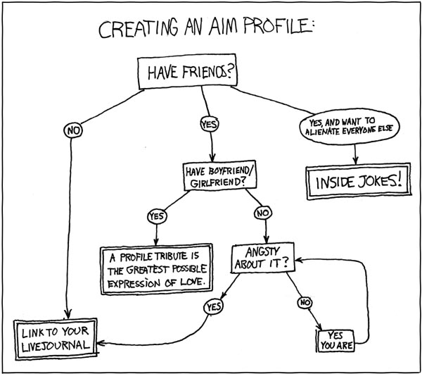 Algorithm And Flow Chart: xkcd: Profile Creation Flowchart,Chart