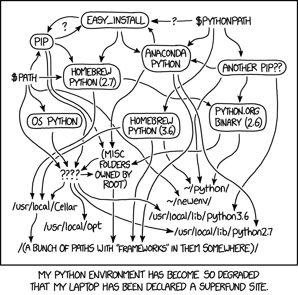 Python Environment Hell, XKCD Comic