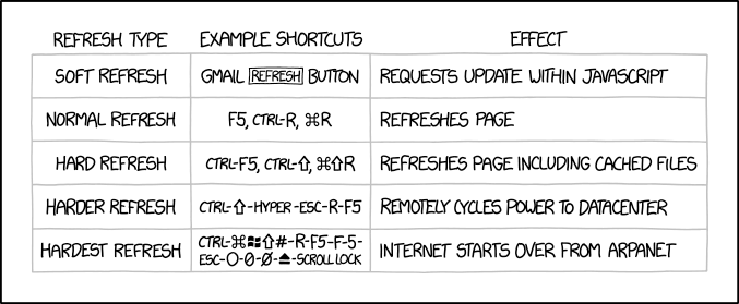 Refresh Types
