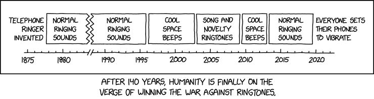 Ringtone Timeline