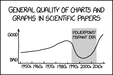 The worst are graphs with qualitative, vaguely-labeled axes and very little actual data.