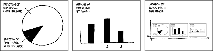 A series of graphs from XKCD that show no useful information.