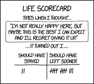 Conscious Living Scorecard