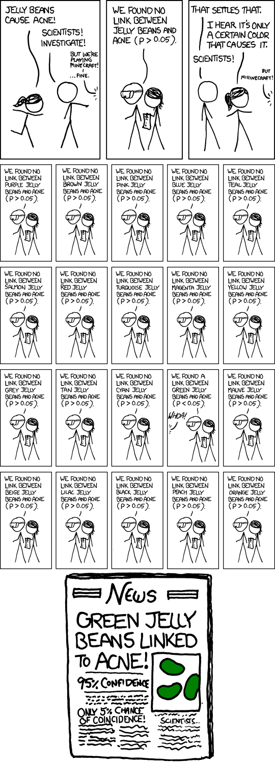 After showing this comic to my wife, I've realized I should explain why it is funny.  The comic illustrates a common statistical error and how the media portray very dismal results.  P Value is a measure of how sure you are that a particular result isn't just chance.  So if you test 20 different colors of jelly beans, then each color is only 5% of your accumulated results.  A 5% chance of coincidence on 5% of the results is 100% chance of coincidence.