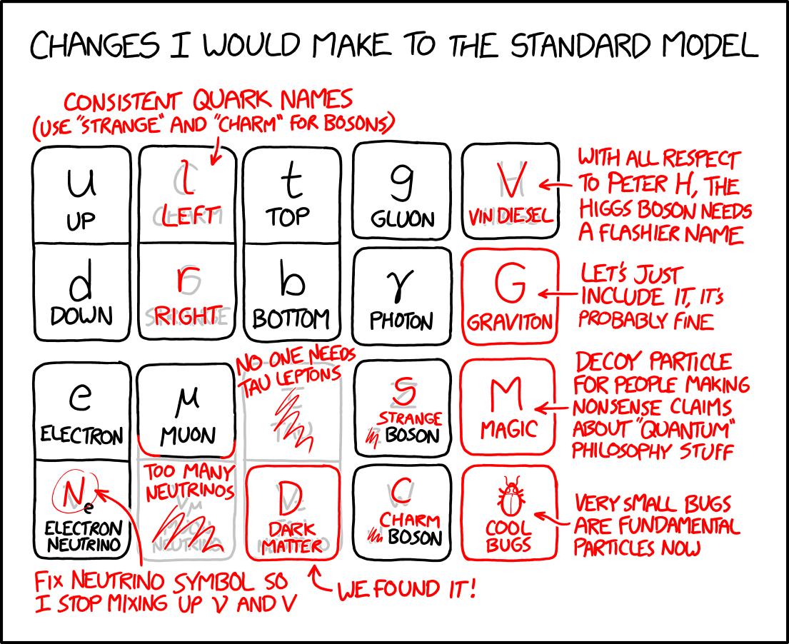 Et si... Standard_model_changes_2x