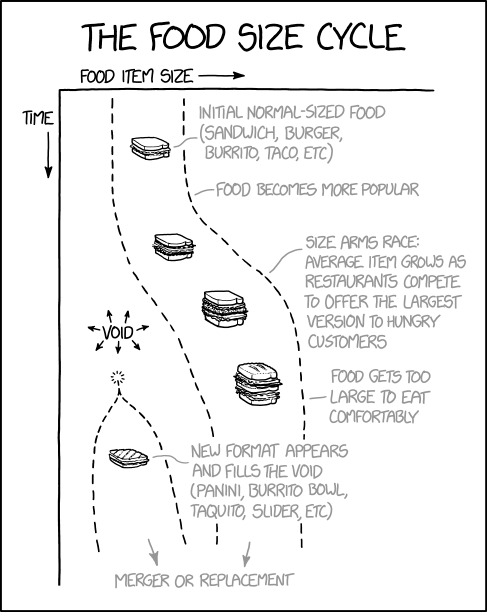 The Food Size Cycle
