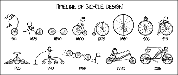Timeline of Bicycle Design