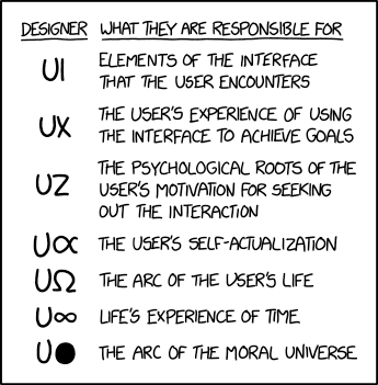 You could also add UX/UR to this for researching the users…