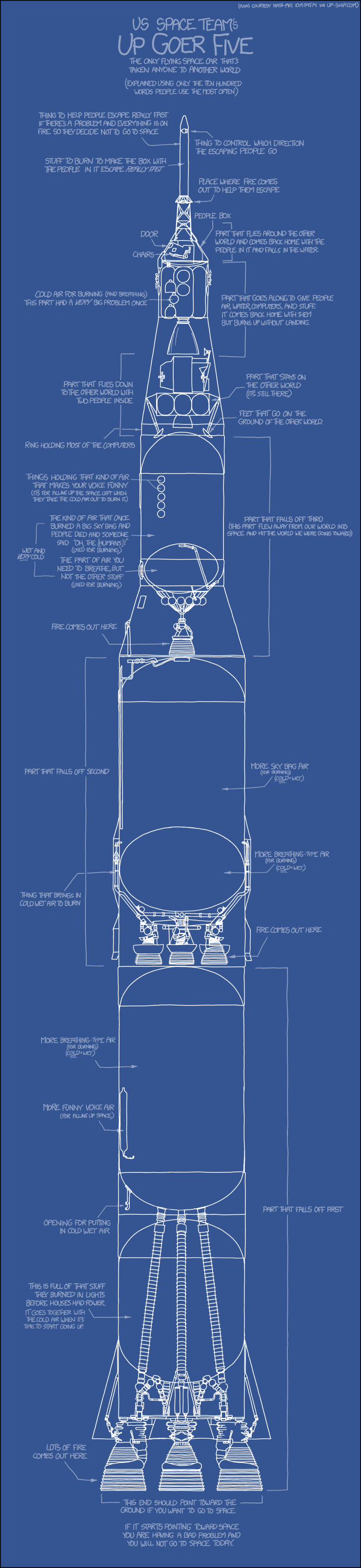 Xkcd Up Goer Five Blueprint Engine Diagram