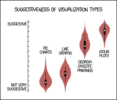 Common forms of data visualisation