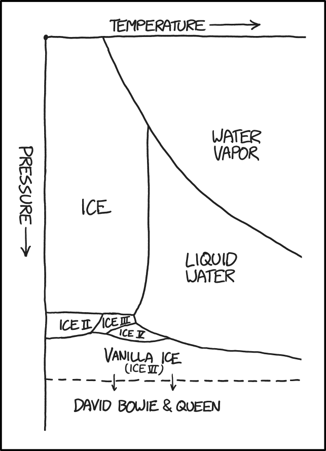 Xkcd  Water Phase Diagram