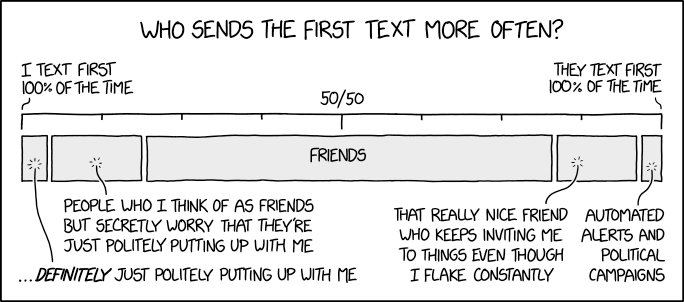 Who Sends the First Text? (https://xkcd.com/2065/)